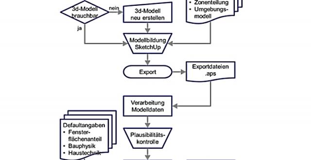 Datatierung von Bewertungsinstrument